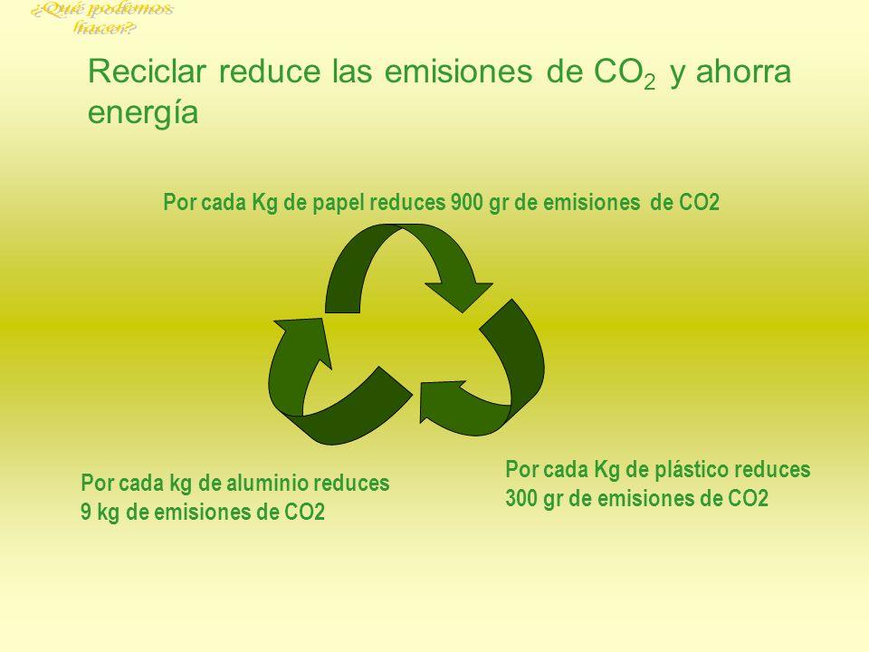 Reciclar reduce las emisiones de CO 2 y ahorra energía Por cada kg de aluminio reduces 9 kg de emisiones de CO2 Por cada Kg de plástico reduces 300 gr