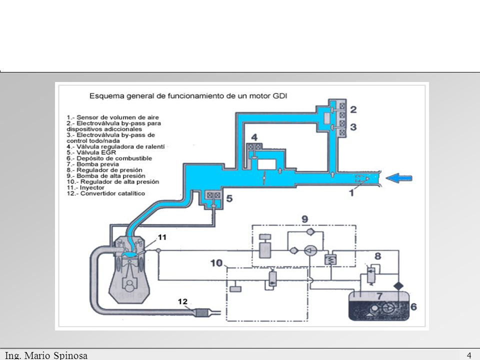 Confidential - International Engines South America Intellectual Property Departamento de Post-Venta Conocimiento de Producto - NGD 3.0 E 65 Inyector La función del Inyector es proveer el combustible en la cámara de combustión, en la cantidad correcta, en el período determinado por la ECU y con la presión programada, todo eso con la mayor precisión posible.