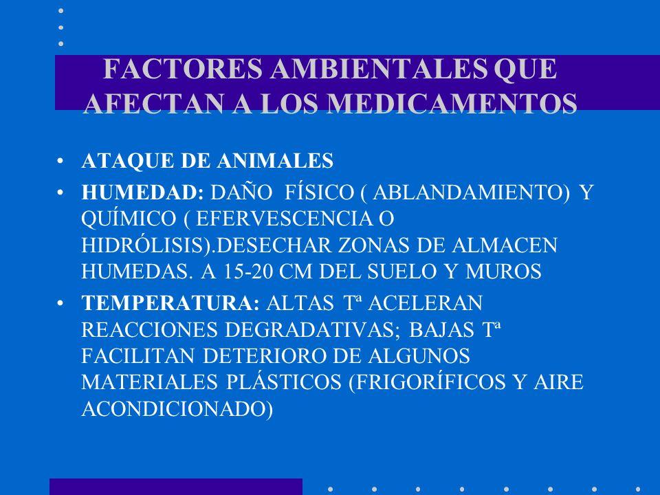 FACTORES AMBIENTALES QUE AFECTAN A LOS MEDICAMENTOS ATAQUE DE ANIMALES HUMEDAD: DAÑO FÍSICO ( ABLANDAMIENTO) Y QUÍMICO ( EFERVESCENCIA O HIDRÓLISIS).D