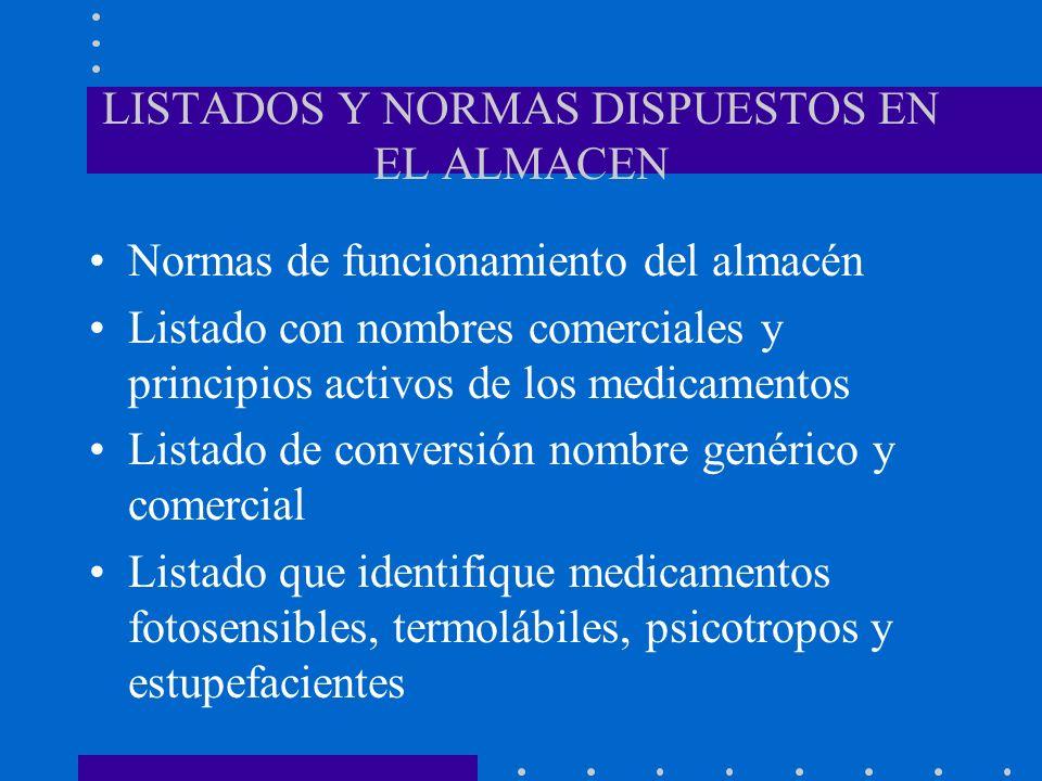 LISTADOS Y NORMAS DISPUESTOS EN EL ALMACEN Normas de funcionamiento del almacén Listado con nombres comerciales y principios activos de los medicament