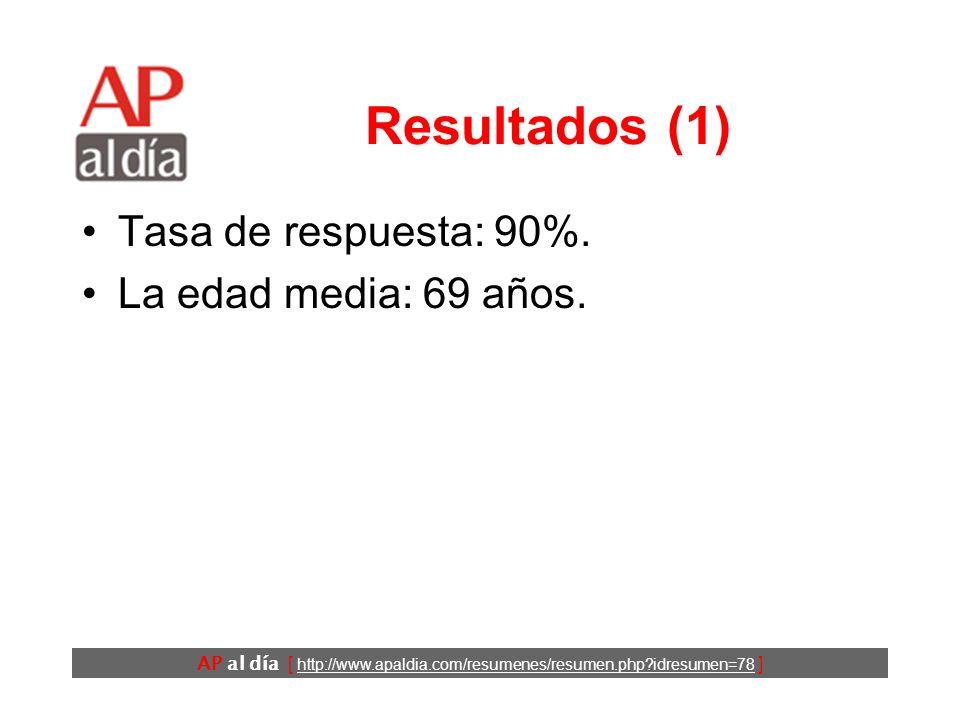 AP al día [ http://www.apaldia.com/resumenes/resumen.php?idresumen=78 ] Resultados (1) Tasa de respuesta: 90%.