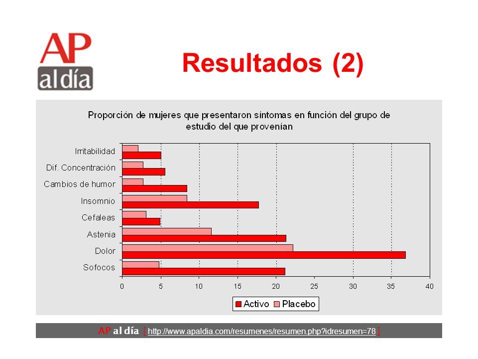 AP al día [ http://www.apaldia.com/resumenes/resumen.php idresumen=78 ] Resultados (1) Tasa de respuesta: 90%.