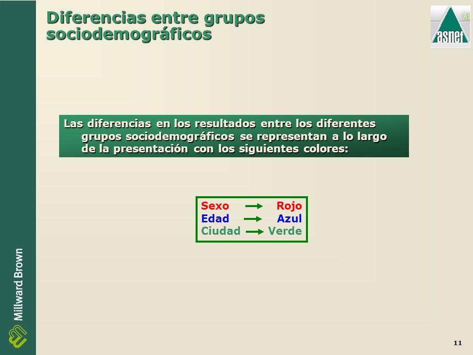 11 Diferencias entre grupos sociodemográficos Las diferencias en los resultados entre los diferentes grupos sociodemográficos se representan a lo largo de la presentación con los siguientes colores: SexoRojo EdadAzul CiudadVerde