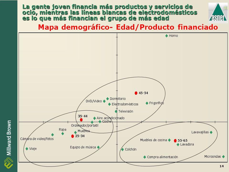14 La gente joven financia más productos y servicios de ocio, mientras las líneas blancas de electrodomésticos es lo que más financian el grupo de más edad Mapa demográfico- Edad/Producto financiado