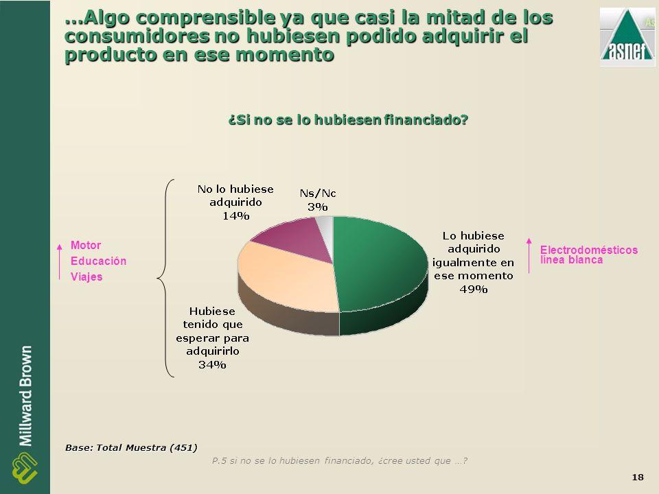 18 …Algo comprensible ya que casi la mitad de los consumidores no hubiesen podido adquirir el producto en ese momento P.5 si no se lo hubiesen financiado, ¿cree usted que ….
