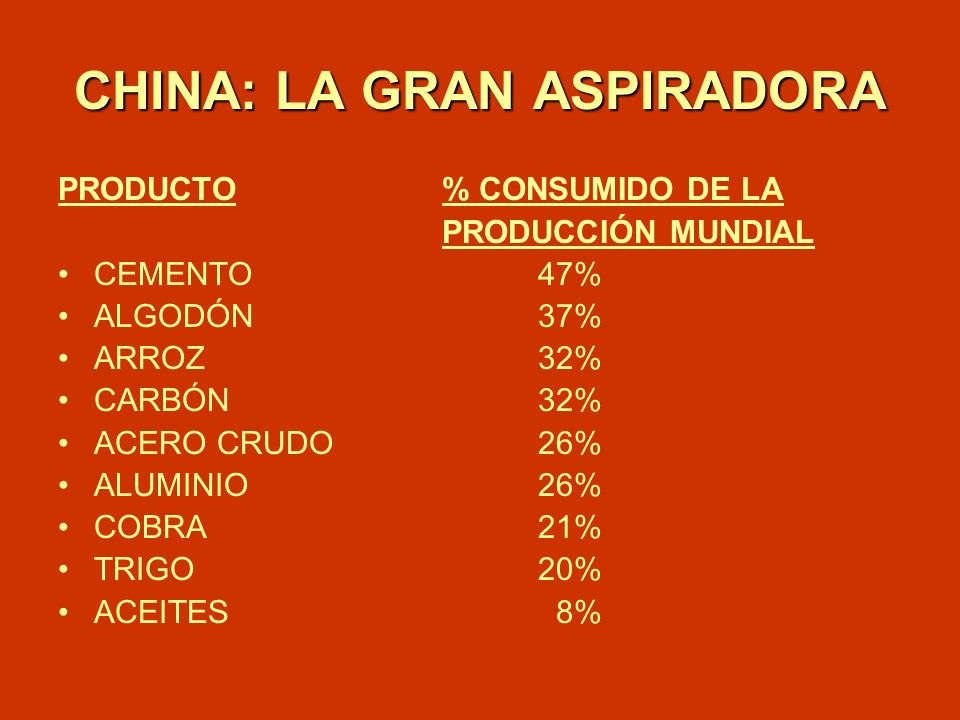 CHINA: LA GRAN ASPIRADORA PRODUCTO% CONSUMIDO DE LA PRODUCCIÓN MUNDIAL CEMENTO47% ALGODÓN37% ARROZ32% CARBÓN32% ACERO CRUDO26% ALUMINIO26% COBRA21% TR