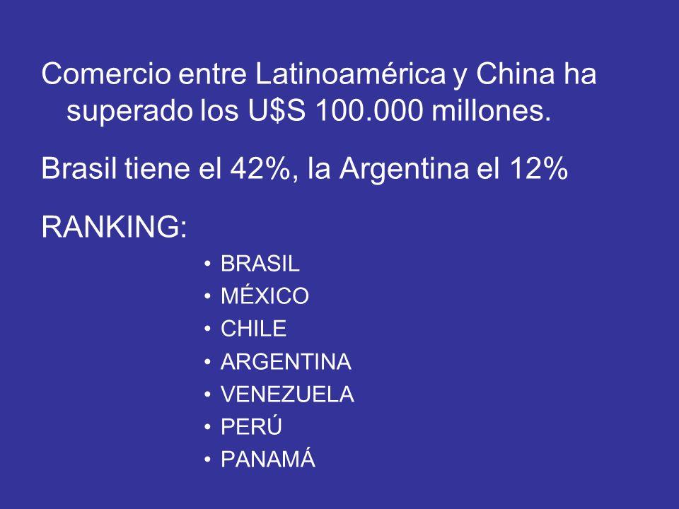 Comercio entre Latinoamérica y China ha superado los U$S 100.000 millones. Brasil tiene el 42%, la Argentina el 12% RANKING: BRASIL MÉXICO CHILE ARGEN