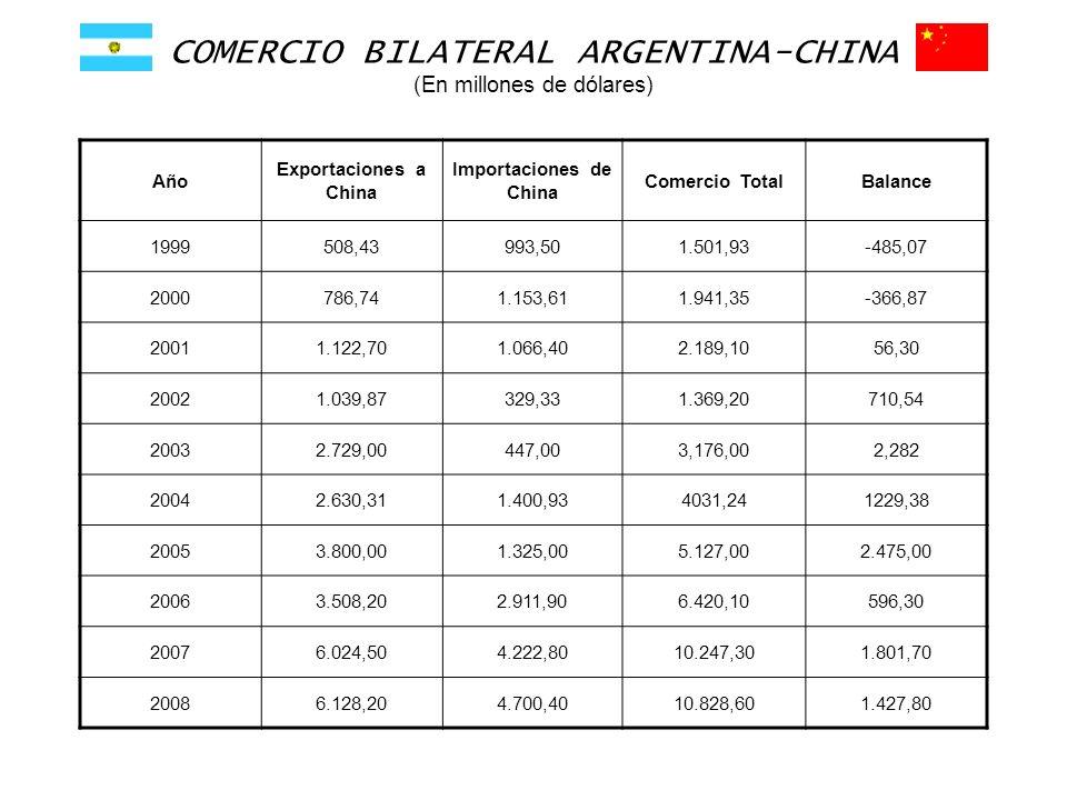 COMERCIO BILATERAL ARGENTINA-CHINA (En millones de dólares) Año Exportaciones a China Importaciones de China Comercio TotalBalance 1999508,43993,501.5