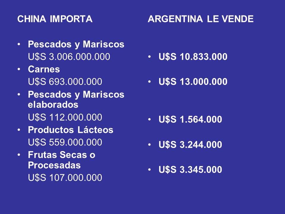 CHINA IMPORTA Pescados y Mariscos U$S 3.006.000.000 Carnes U$S 693.000.000 Pescados y Mariscos elaborados U$S 112.000.000 Productos Lácteos U$S 559.00