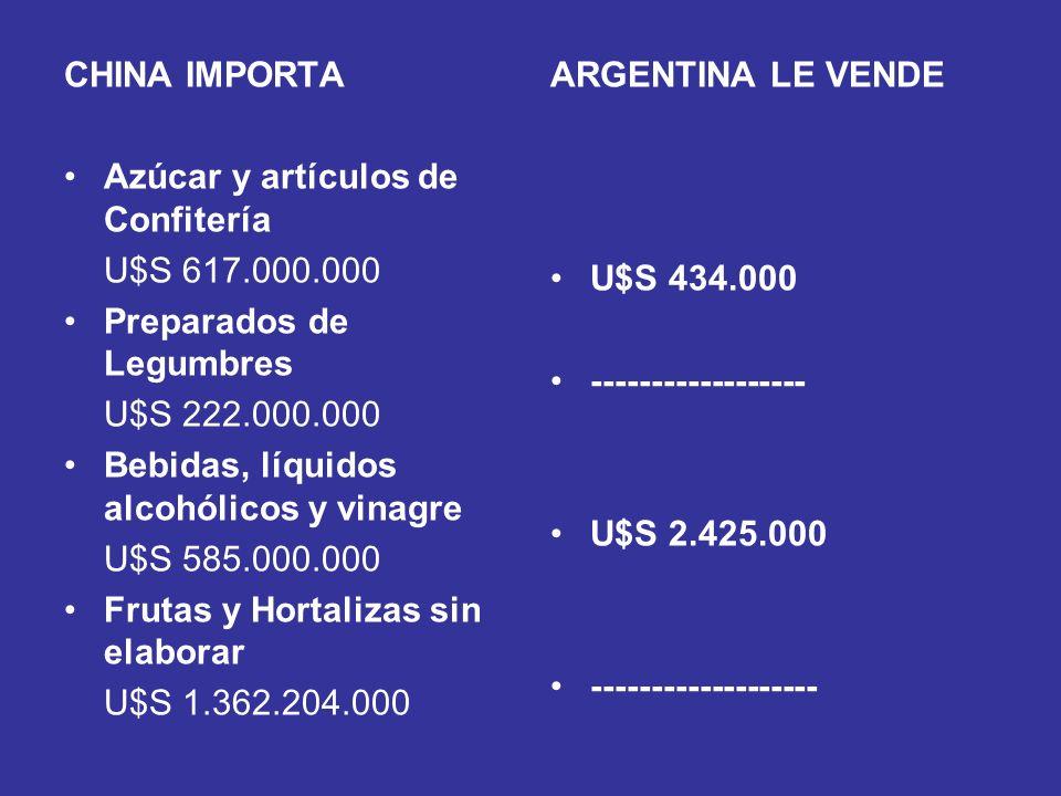 CHINA IMPORTA Azúcar y artículos de Confitería U$S 617.000.000 Preparados de Legumbres U$S 222.000.000 Bebidas, líquidos alcohólicos y vinagre U$S 585