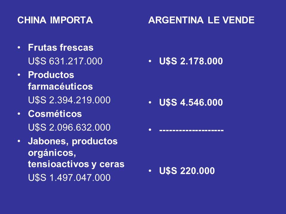CHINA IMPORTA Frutas frescas U$S 631.217.000 Productos farmacéuticos U$S 2.394.219.000 Cosméticos U$S 2.096.632.000 Jabones, productos orgánicos, tens