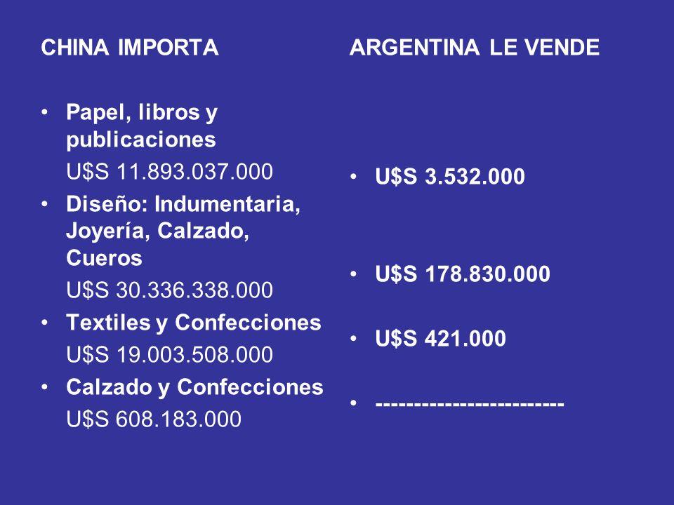 CHINA IMPORTA Papel, libros y publicaciones U$S 11.893.037.000 Diseño: Indumentaria, Joyería, Calzado, Cueros U$S 30.336.338.000 Textiles y Confeccion