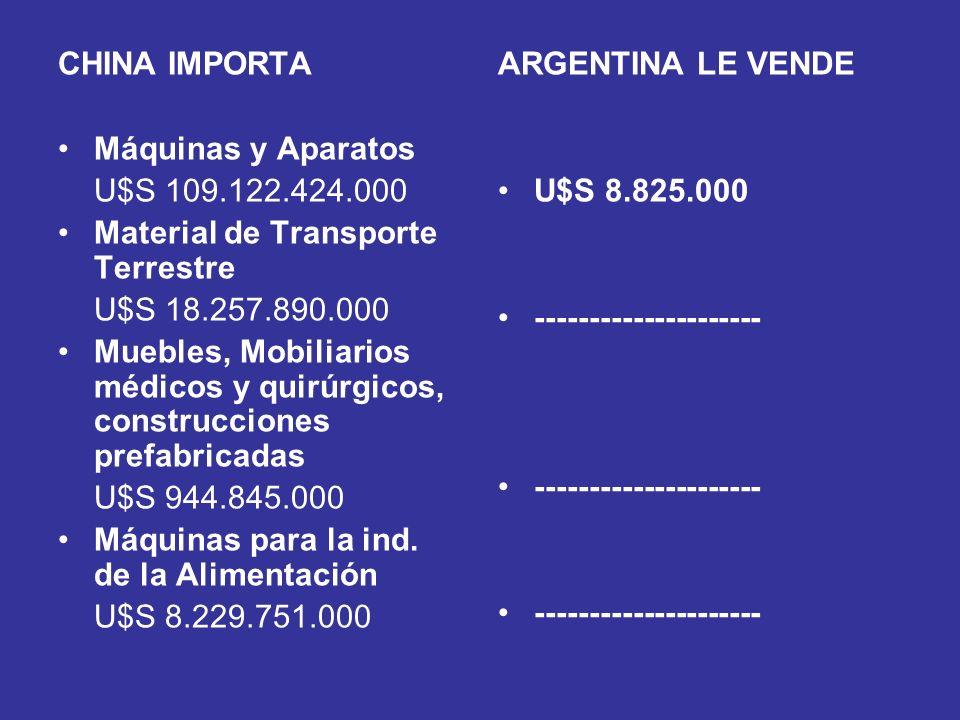 CHINA IMPORTA Máquinas y Aparatos U$S 109.122.424.000 Material de Transporte Terrestre U$S 18.257.890.000 Muebles, Mobiliarios médicos y quirúrgicos,