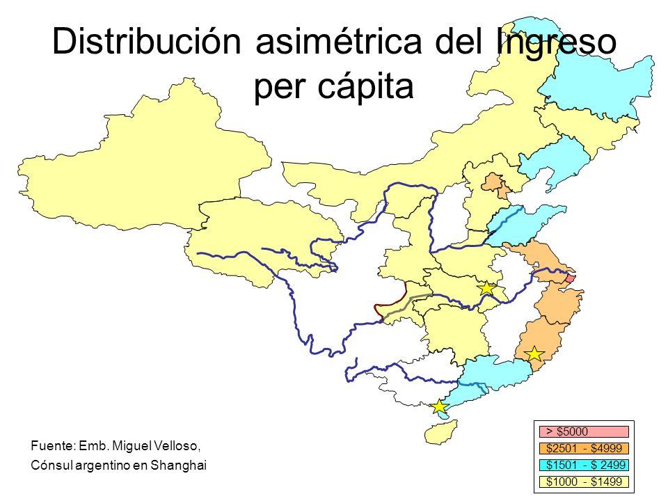 > $5000 $2501 - $4999 $1501 - $ 2499 $1000 - $1499 Distribución asimétrica del Ingreso per cápita Fuente: Emb. Miguel Velloso, Cónsul argentino en Sha