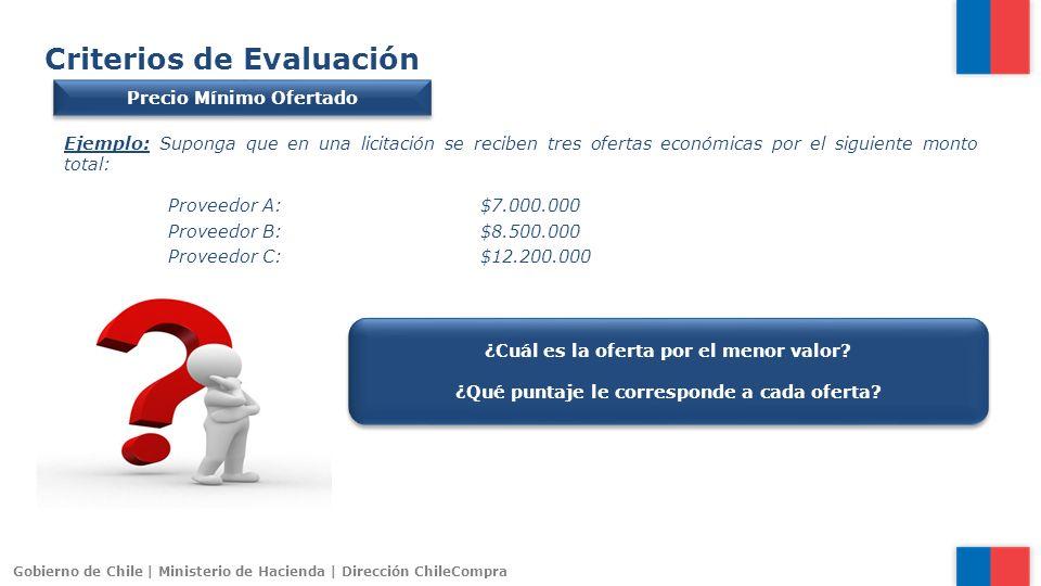 Gobierno de Chile | Ministerio de Hacienda | Dirección ChileCompra Criterios de Evaluación Precio Mínimo Ofertado Ejemplo: Suponga que en una licitaci