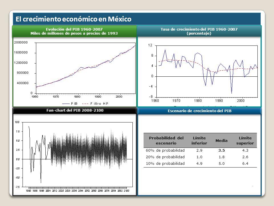 El crecimiento económico en México Probabilidad del escenario Límite inferior Media Límite superior 60% de probabilidad2.93.54.3 20% de probabilidad1.