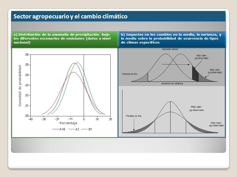Sector agropecuario y el cambio climático a) Distribución de la anomalía de precipitación bajo los diferentes escenarios de emisiones (datos a nivel n