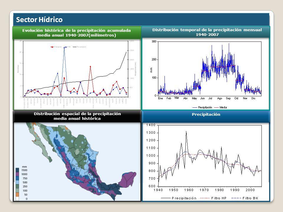Sector Hídrico Evolución histórica de la precipitación acumulada media anual 1940-2007(milímetros) Evolución histórica de la precipitación acumulada m