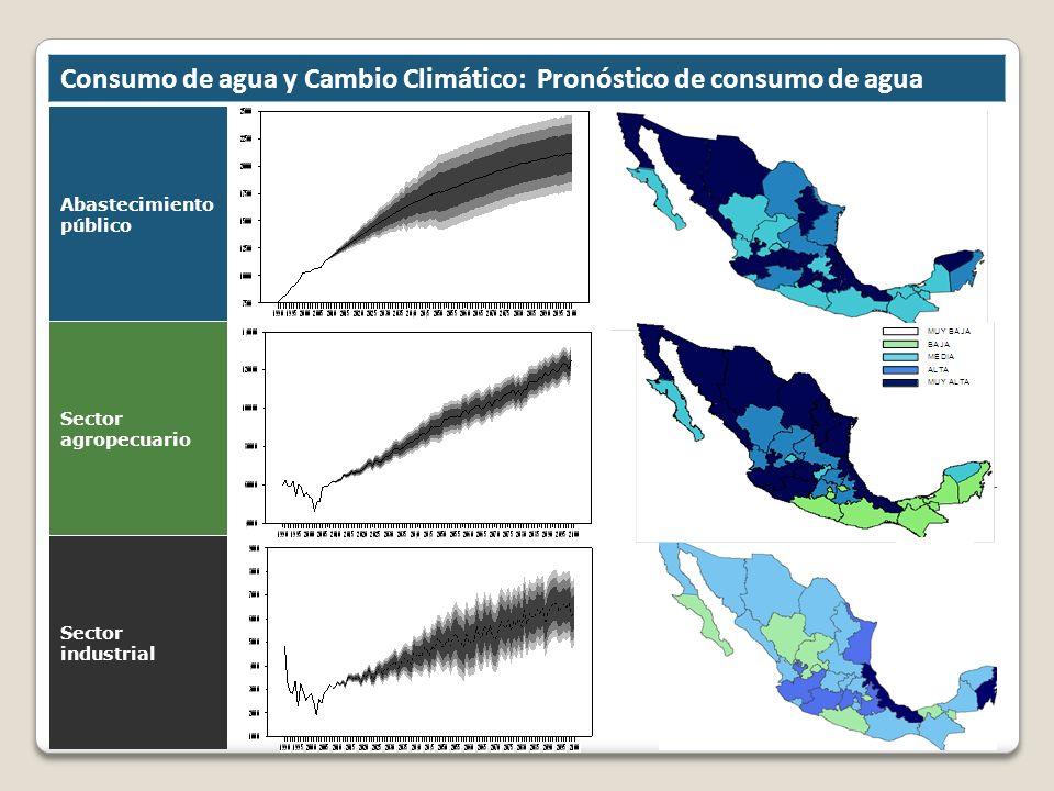Consumo de agua y Cambio Climático: Pronóstico de consumo de agua Abastecimiento público Sector agropecuario Sector industrial