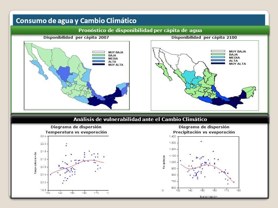 Consumo de agua y Cambio Climático Análisis de vulnerabilidad ante el Cambio Climático Pronóstico de disponibilidad per cápita de agua Disponibilidad