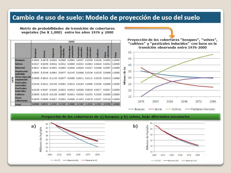 Matriz de probabilidades de transición de coberturas vegetales (ha X 1,000) entre los años 1976 y 2000 Cambio de uso de suelo: Modelo de proyección de