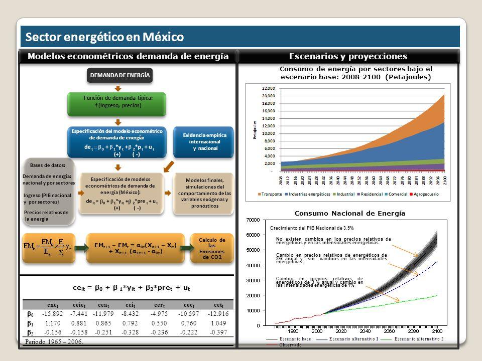 Sector energético en México Modelos econométricos demanda de energíaEscenarios y proyecciones Calculo de las Emisiones de CO2 EM t+1 – EM t = 0t (X it