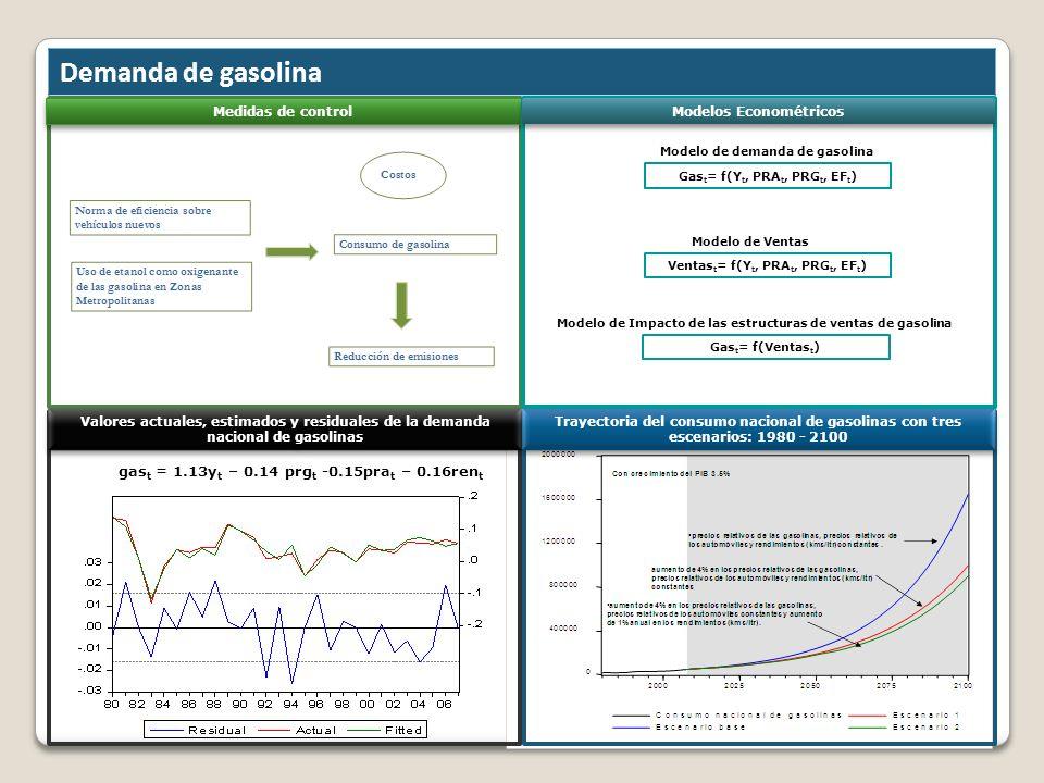 Demanda de gasolina gas t = 1.13y t – 0.14 prg t -0.15pra t – 0.16ren t Medidas de control Valores actuales, estimados y residuales de la demanda naci