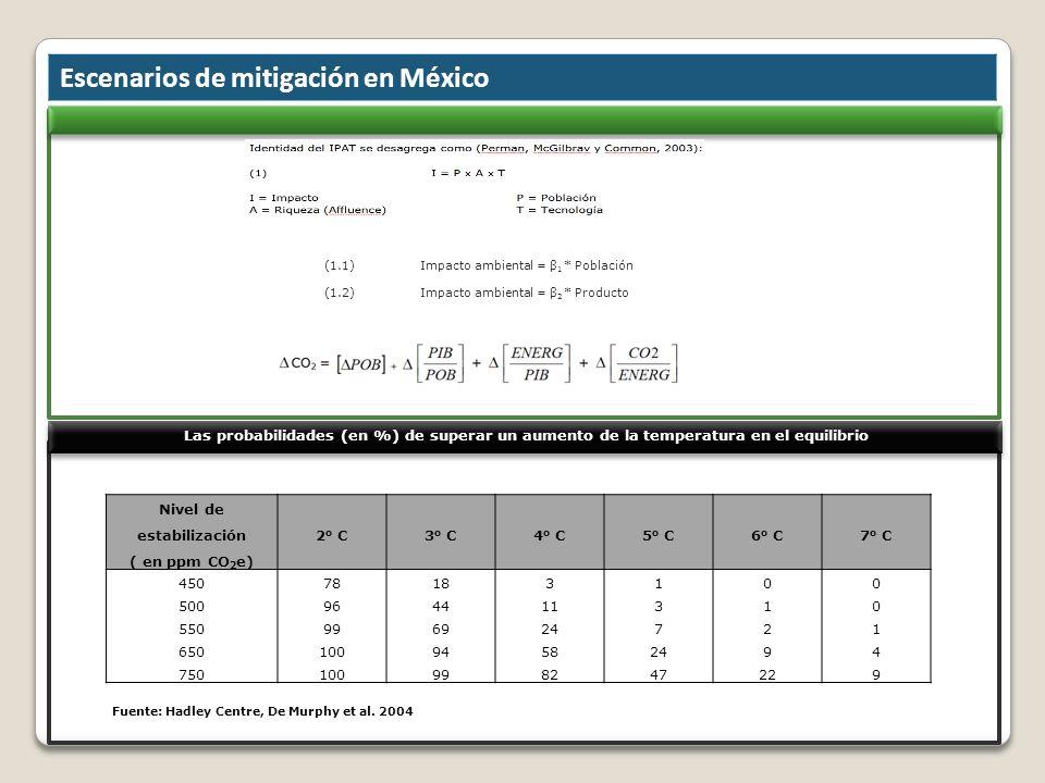 Escenarios de mitigación en México Fuente: Hadley Centre, De Murphy et al. 2004 Nivel de estabilización ( en ppm CO 2 e) 2 o C3 o C4 o C5 o C6 o C7 o