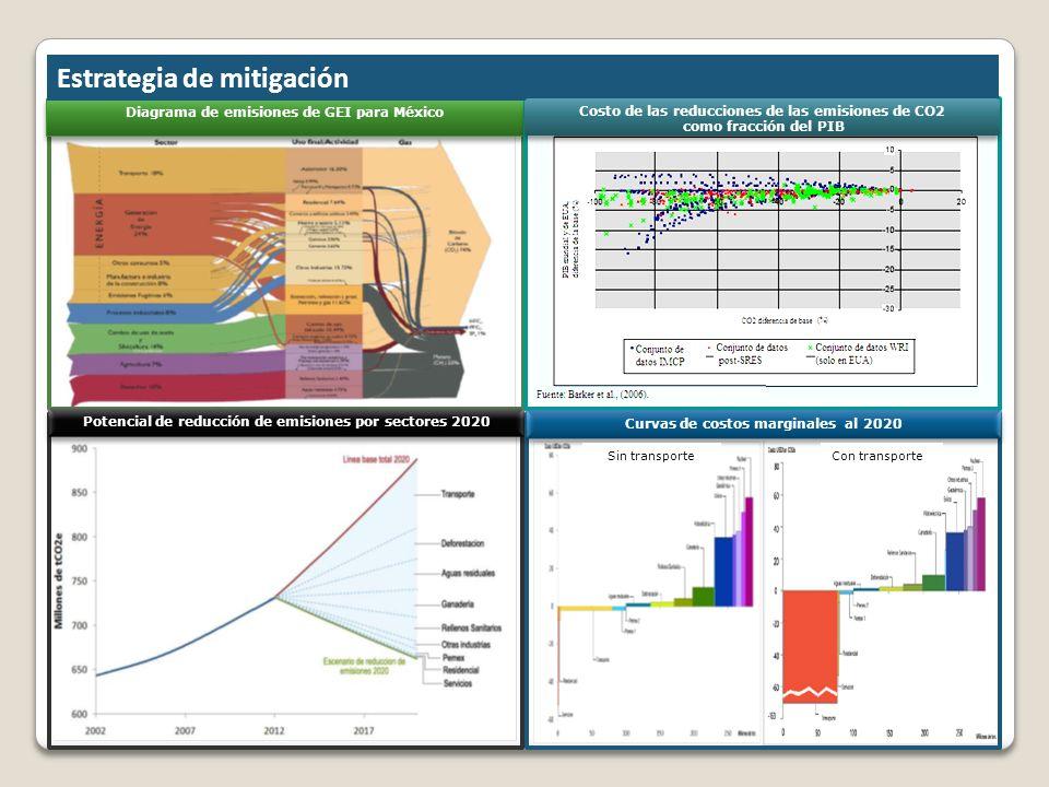Diagrama de emisiones de GEI para México Potencial de reducción de emisiones por sectores 2020 Curvas de costos marginales al 2020 Estrategia de mitig