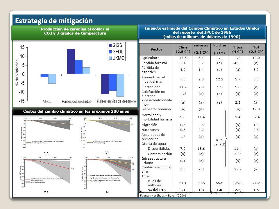 2. Estrategia de mitigación Producción de cereales al doblar el CO2 y 3 grados de temperatura Producción de cereales al doblar el CO2 y 3 grados de te