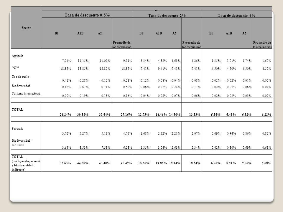 Sector 2100 Tasa de descuento 0.5% Tasa de descuento 2%Tasa de descuento 4% B1A1BA2 Promedio de los escenarios B1A1BA2 Promedio de los escenarios B1A1