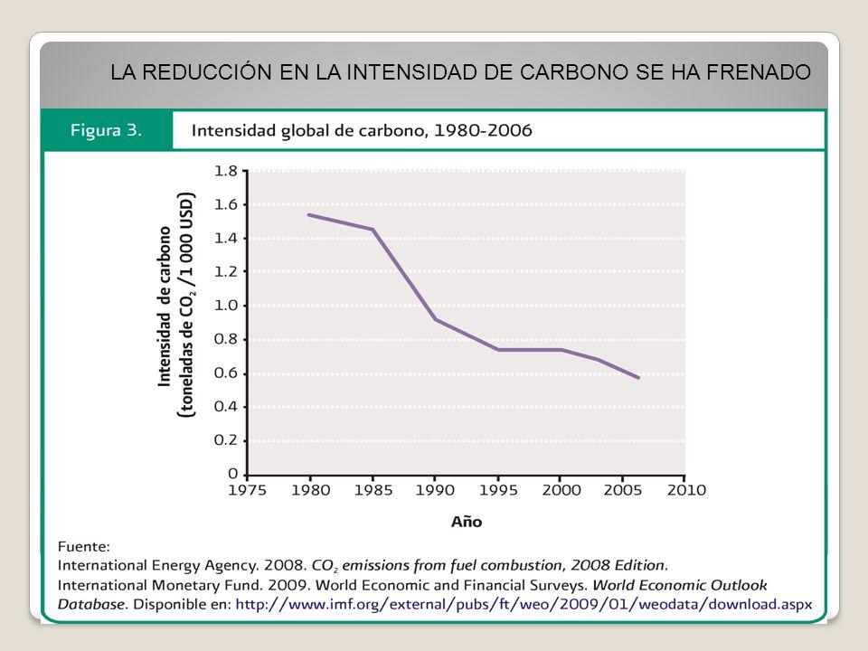 Demanda de gasolina gas t = 1.13y t – 0.14 prg t -0.15pra t – 0.16ren t Medidas de control Valores actuales, estimados y residuales de la demanda nacional de gasolinas Trayectoria del consumo nacional de gasolinas con tres escenarios: 1980 - 2100 Modelos Econométricos Modelo de demanda de gasolina Modelo de Ventas Modelo de Impacto de las estructuras de ventas de gasolina Gas t = f(Y t, PRA t, PRG t, EF t ) Ventas t = f(Y t, PRA t, PRG t, EF t ) Gas t = f(Ventas t )