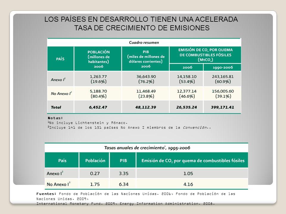 Diagrama de emisiones de GEI para México Potencial de reducción de emisiones por sectores 2020 Curvas de costos marginales al 2020 Estrategia de mitigación Costo de las reducciones de las emisiones de CO2 como fracción del PIB Sin transporte Con transporte