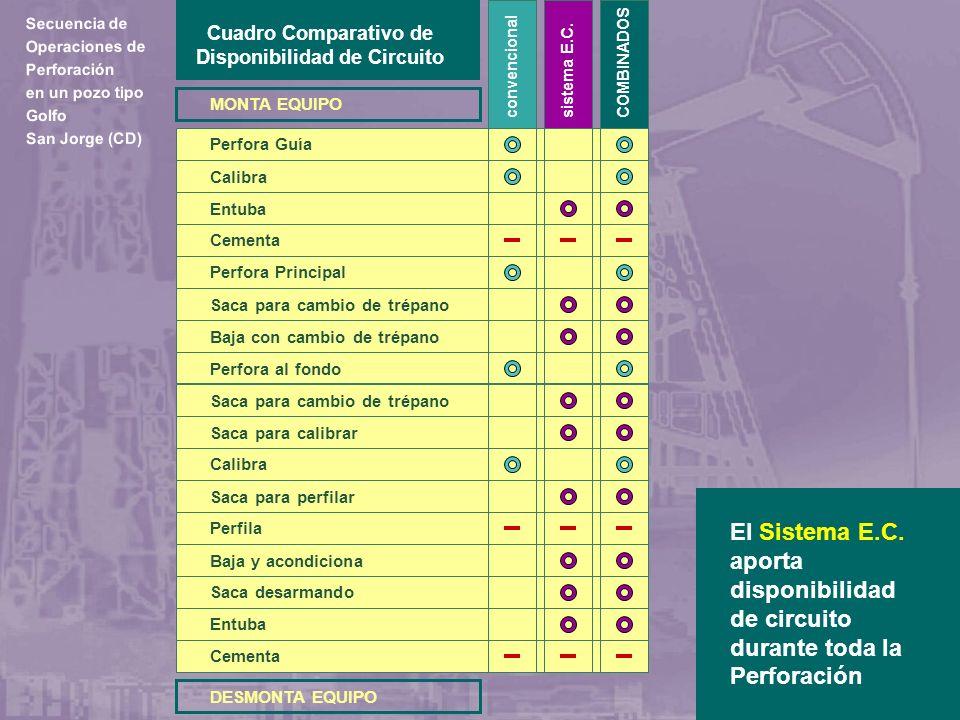 MONTA EQUIPO DESMONTA EQUIPO Cuadro Comparativo de Disponibilidad de Circuito Perfora Guía Calibra Entuba Cementa Perfora Principal Saca para cambio d