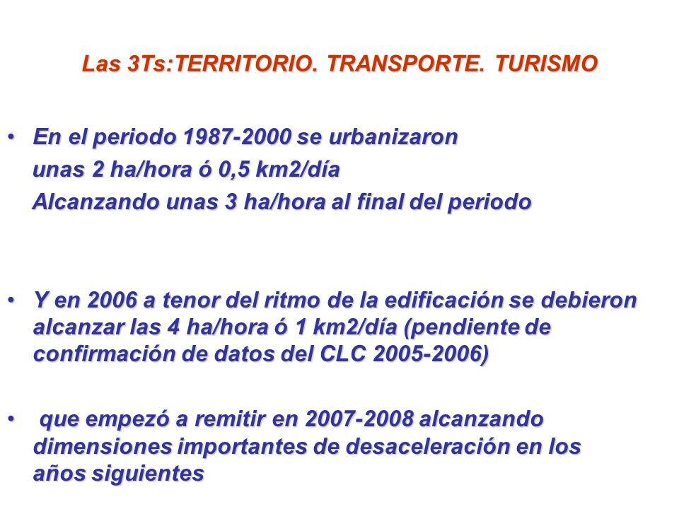 Las 3Ts:TERRITORIO. TRANSPORTE. TURISMO En el periodo 1987-2000 se urbanizaronEn el periodo 1987-2000 se urbanizaron unas 2 ha/hora ó 0,5 km2/día unas