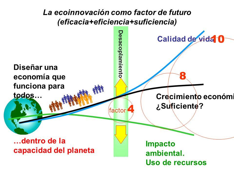 La ecoinnovación como factor de futuro (eficacia+eficiencia+suficiencia) Desacoplamiento Impacto ambiental. Uso de recursos Impacto ambiental. Uso de