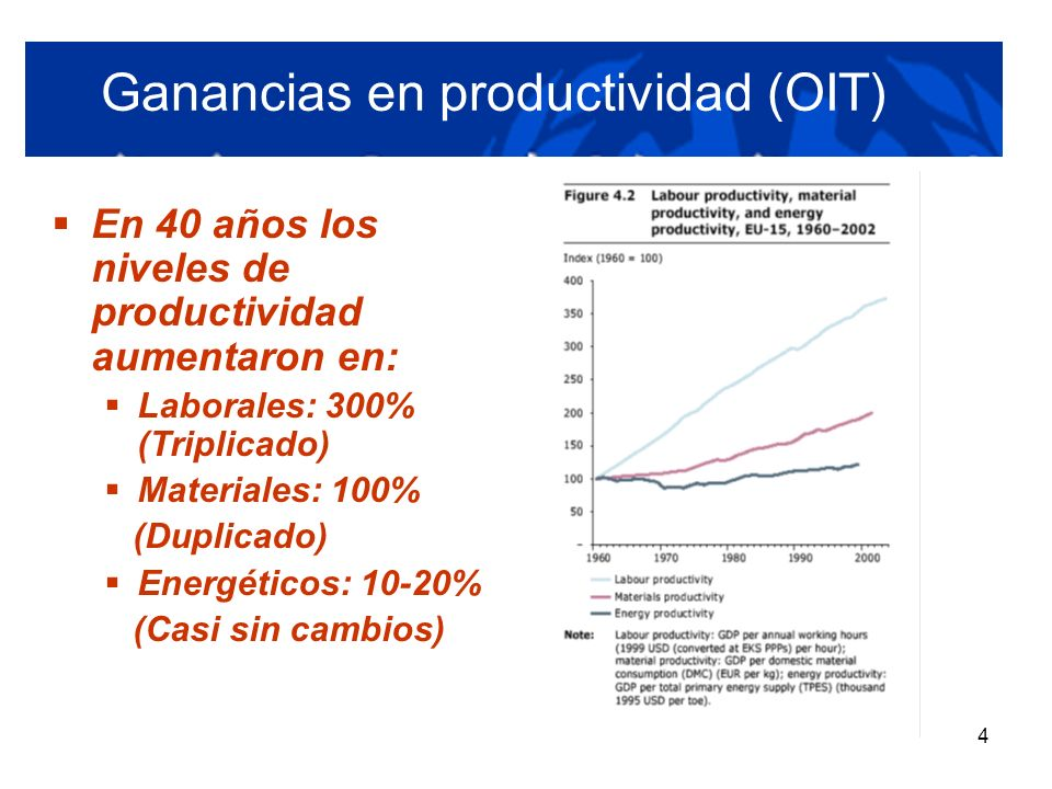 4 Ganancias en productividad (OIT) En 40 años los niveles de productividad aumentaron en: Laborales: 300% (Triplicado) Materiales: 100% (Duplicado) En