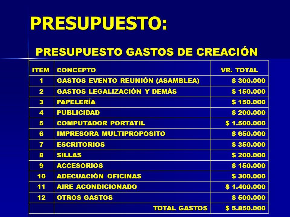 PRESUPUESTO: PRESUPUESTO GASTOS DE CREACIÓN ITEMCONCEPTOVR. TOTAL 1GASTOS EVENTO REUNIÓN (ASAMBLEA)$ 300.000 2GASTOS LEGALIZACIÓN Y DEMÁS$ 150.000 3PA
