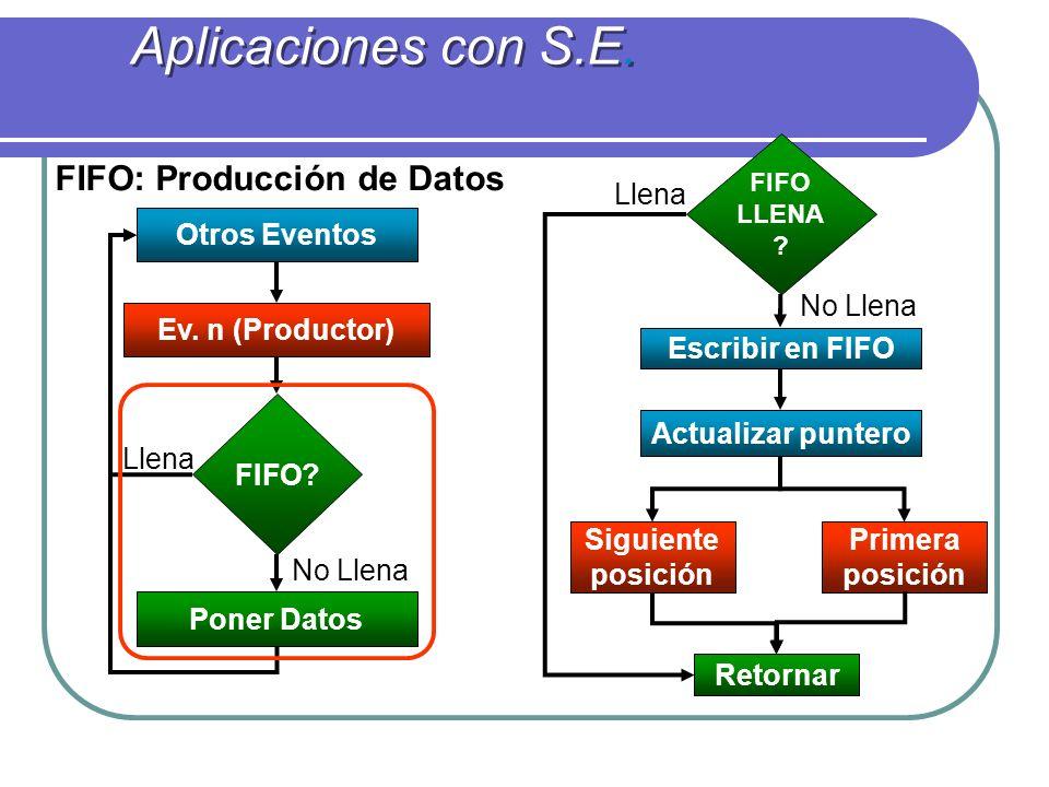 Aplicaciones con S.E.Ev. n (Productor) FIFO. Otros Eventos Poner Datos Llena No Llena FIFO LLENA .