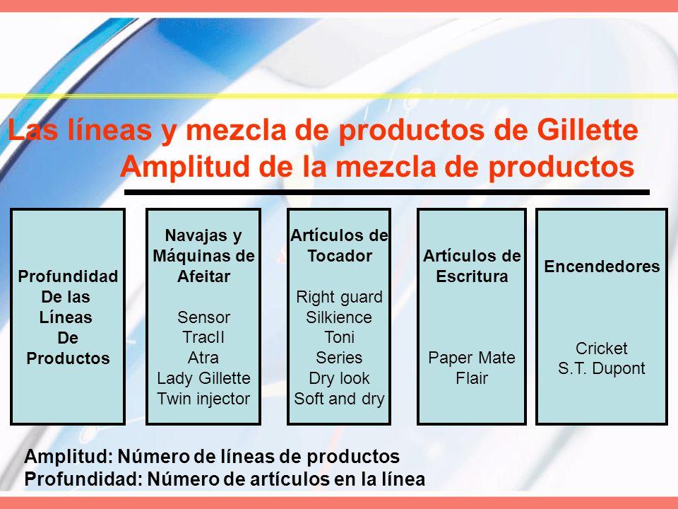 Las líneas y mezcla de productos de Gillette Amplitud de la mezcla de productos Profundidad De las Líneas De Productos Navajas y Máquinas de Afeitar S