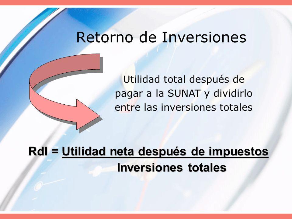 Retorno de Inversiones Utilidad total después de pagar a la SUNAT y dividirlo entre las inversiones totales RdI = Utilidad neta después de impuestos I
