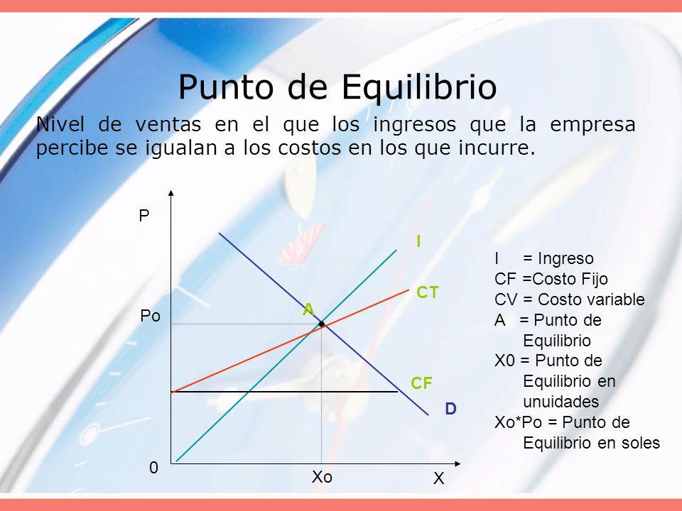 Punto de Equilibrio Nivel de ventas en el que los ingresos que la empresa percibe se igualan a los costos en los que incurre. I = Ingreso CF =Costo Fi