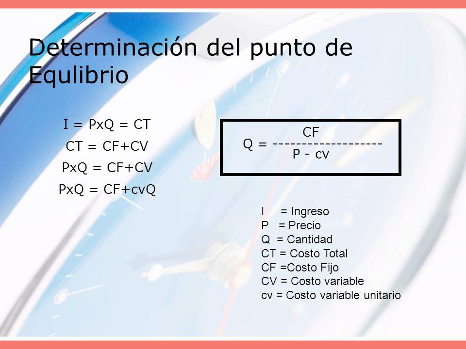 Determinación del punto de Equlibrio Q = ------------------- CF P - cv I = PxQ = CT CT = CF+CV PxQ = CF+CV PxQ = CF+cvQ I = Ingreso P = Precio Q = Can