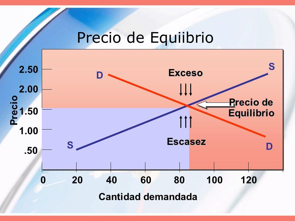 Precio de Equiibrio Cantidad demandada S S Precio.50 1.00 1.50 2.00 2.50 020406080100120 D D Exceso Escasez Precio de Equilibrio
