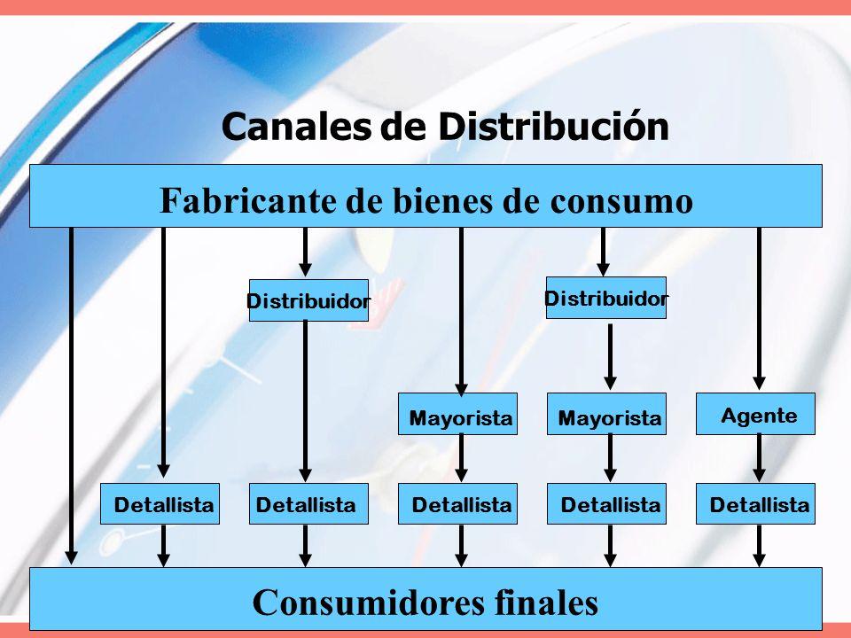 Canales de Distribución Fabricante de bienes de consumo Consumidores finales Detallista Mayorista Distribuidor Mayorista Agente Distribuidor