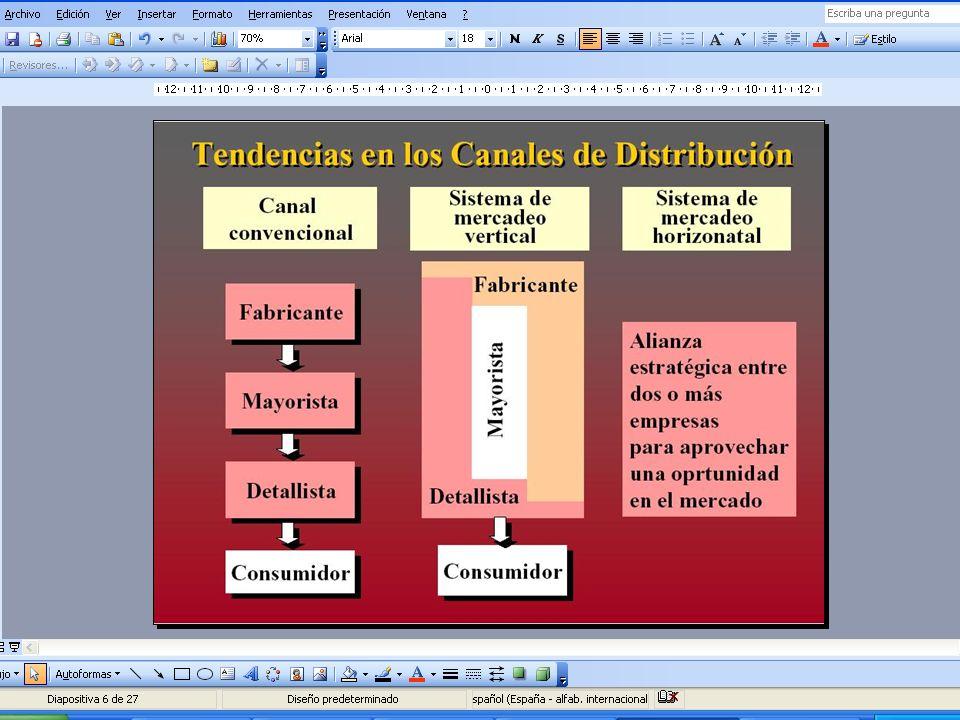 Valor Agregado de la Distribución Utilidad de tiempo Utilidad de disposición Utilidad de lugar Utilidad de información
