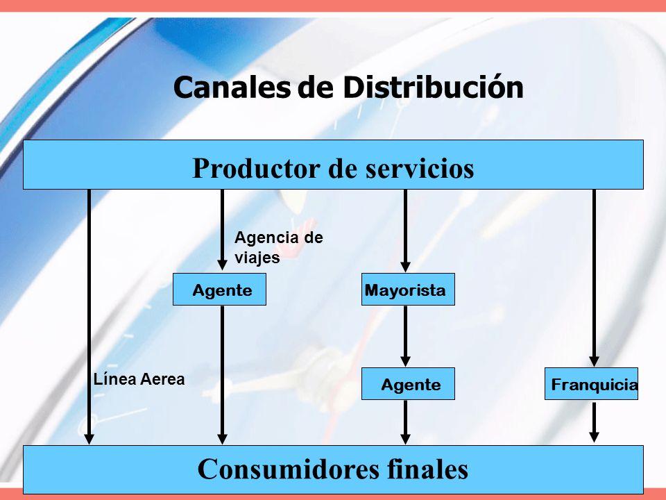Canales de Distribución Productor de servicios Consumidores finales Franquicia Mayorista Agente Línea Aerea Agencia de viajes