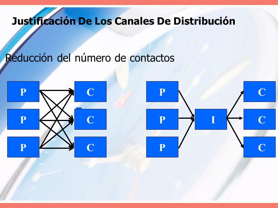 Justificación De Los Canales De Distribución P P P P P P C C C C C C I Reducción del número de contactos