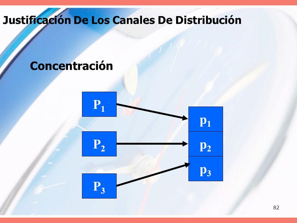 82 Justificación De Los Canales De Distribución Concentración p1p1 p2p2 p3p3 P1P1 P2P2 P3P3