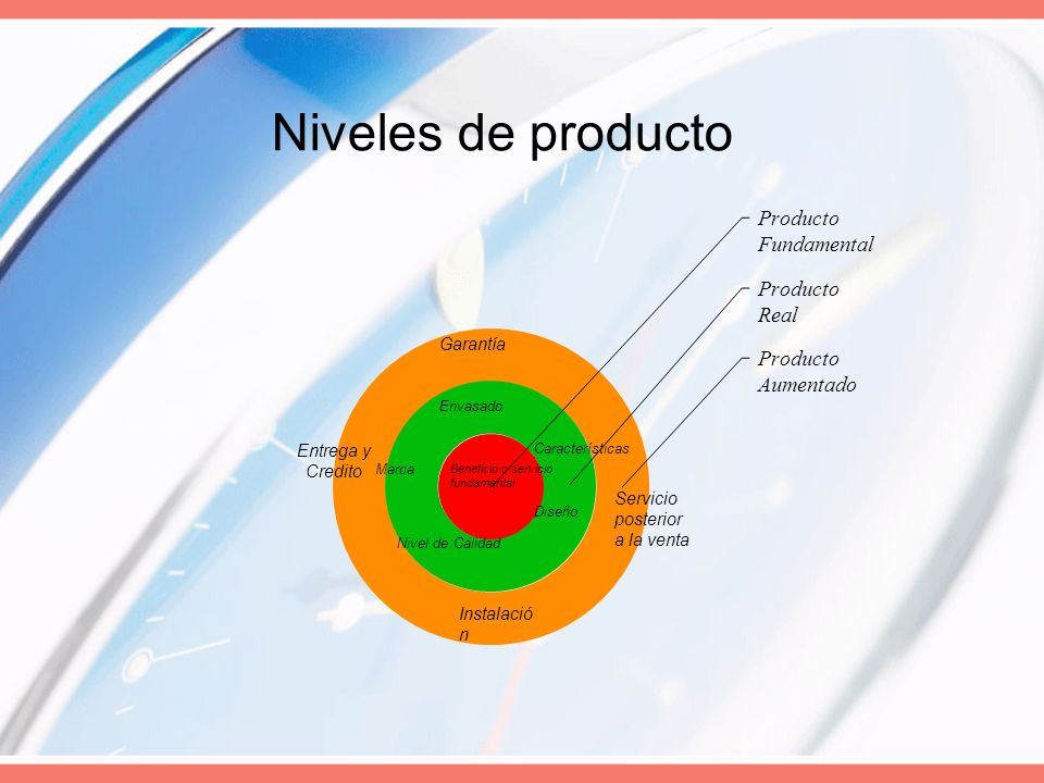 Niveles de producto Entrega y Credito Garantía Envasado Marca Nivel de Calidad Diseño Características Beneficio o servicio fundamental Servicio poster
